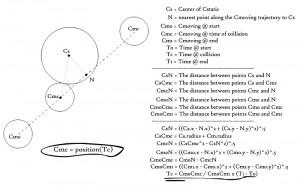 Circle-Circle Collision Illustration and Physics Math