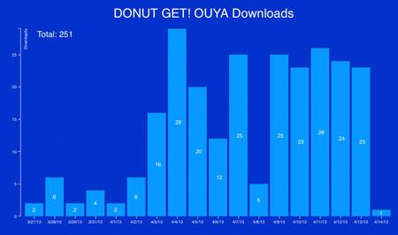 donutget_ouya_stats